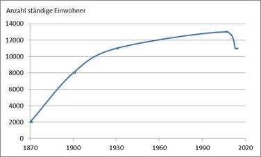 ARA Grafik 1