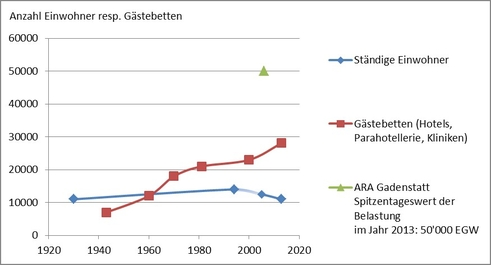 ARA Grafik 2